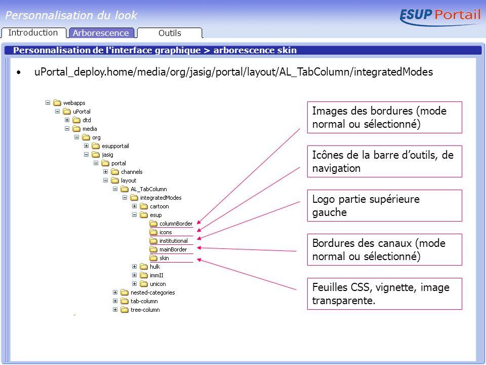 Personnalisation du look Personnalisation de l'interface graphique > arborescence skin uPortal_deploy.home/media/org/jasig/portal/layout/AL_TabColumn/
