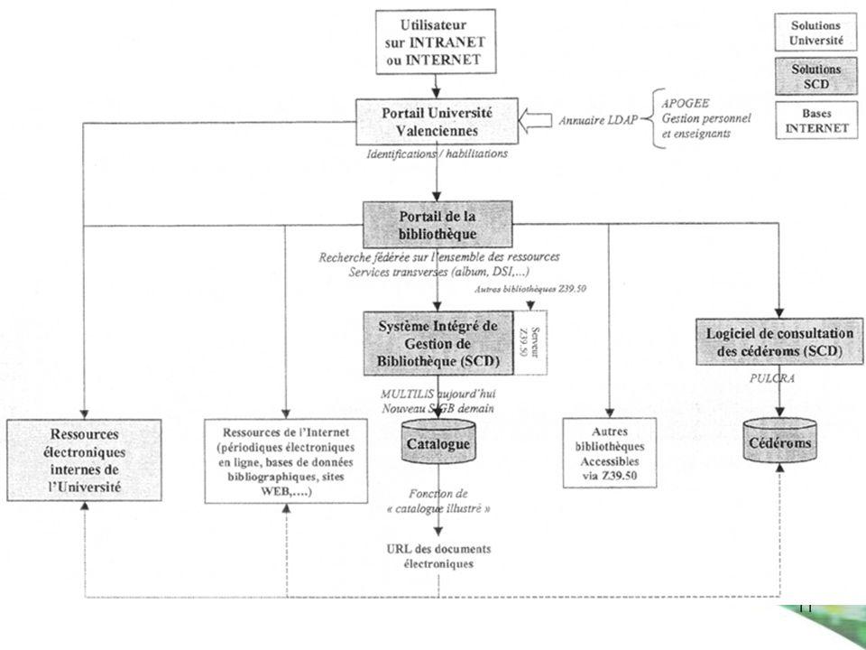 11 La réinformatisation du SCD de Valenciennes schéma page 34 du dépouillement des appels doffres