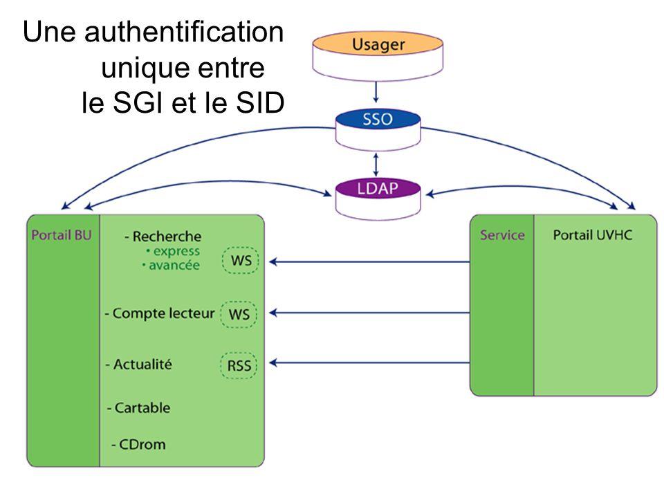 20 Une authentification unique entre le SGI et le SID