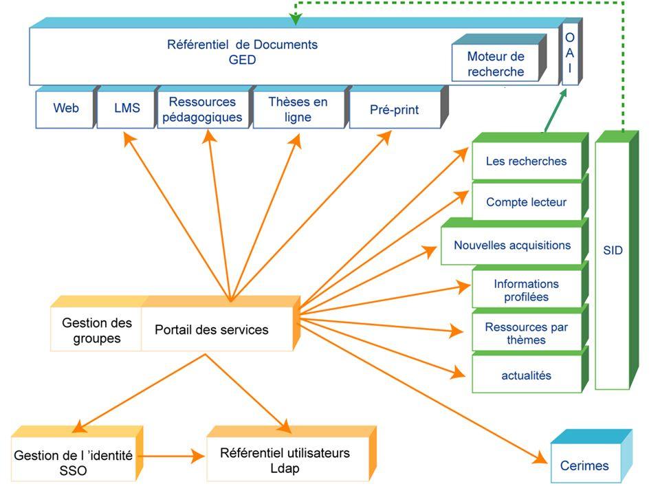 30 Gestion de l identité SSO Gestion des groupes Portail des services WebLMS Ressources pédagogiques Thèses en ligne Pré-print Référentiel de Document
