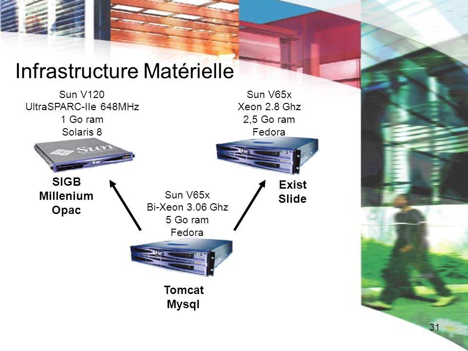 31 Infrastructure Matérielle Sun V120 UltraSPARC-IIe 648MHz 1 Go ram Solaris 8 Sun V65x Bi-Xeon 3.06 Ghz 5 Go ram Fedora Sun V65x Xeon 2.8 Ghz 2,5 Go