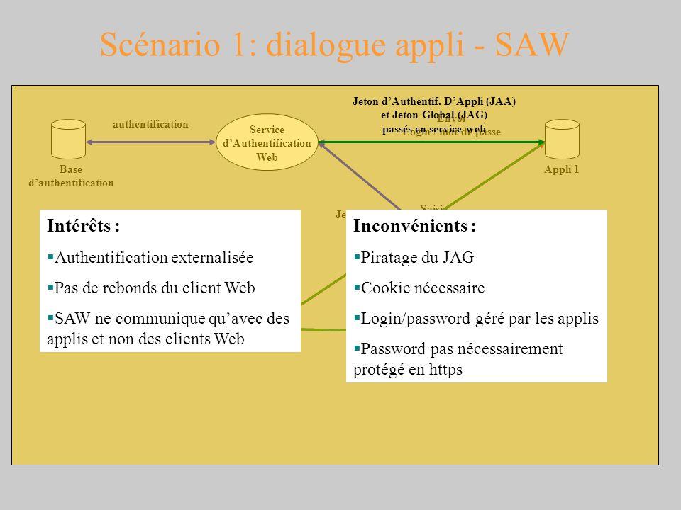 Scénario 1: dialogue appli - SAW Navigateur Web Premier accès Pas de JAG Appli 1 Service dAuthentification Web Appli 2 Base dauthentification Saisie L