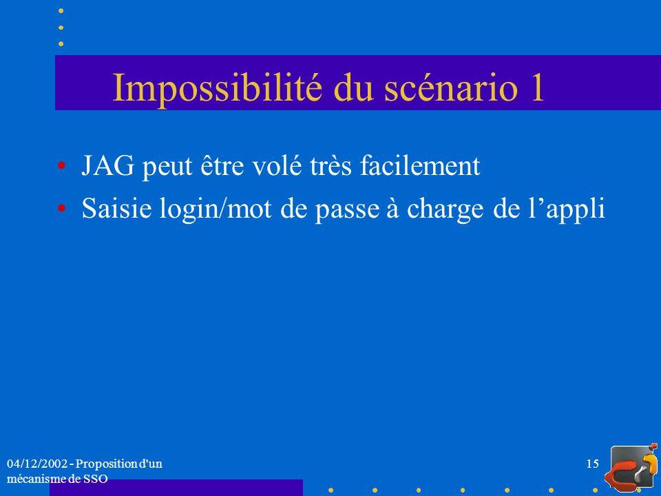 04/12/2002 - Proposition d'un mécanisme de SSO 15 Impossibilité du scénario 1 JAG peut être volé très facilement Saisie login/mot de passe à charge de