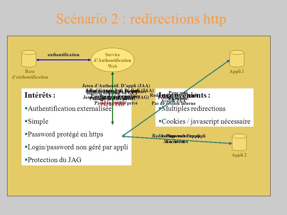 Scénario 2 : redirections http Navigateur Web Appli 1 Service dAuthentification Web Appli 2 Base dauthentification Intérêts : Authentification externa