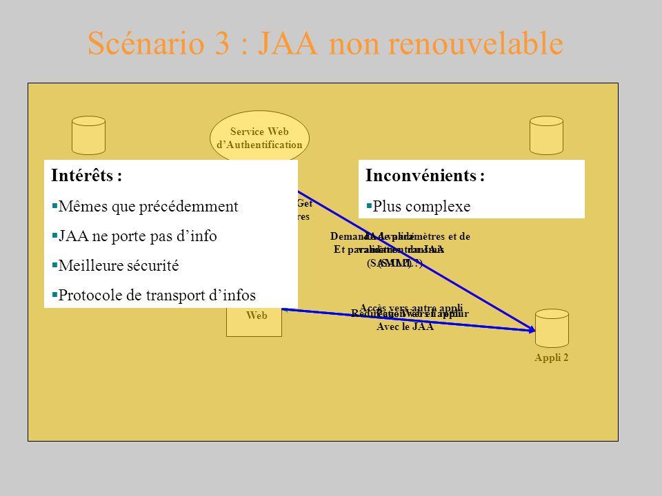 Scénario 3 : JAA non renouvelable Navigateur Web Appli 1 Service Web dAuthentification Appli 2 Base dauthentification Page Web en retour Accès vers au