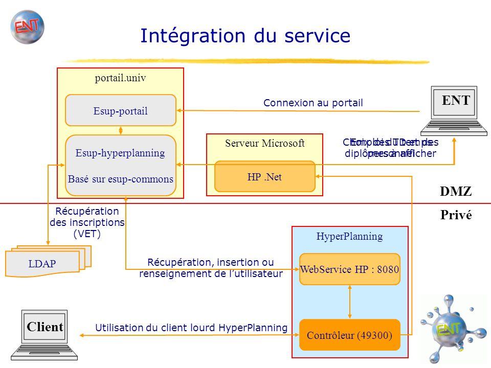 Evolutions envisagées Service dadministration Afficher le nombre dutilisateurs de HP, Modifier les utilisateurs (renseigner l identifiant d un enseignant ayant un homonyme).