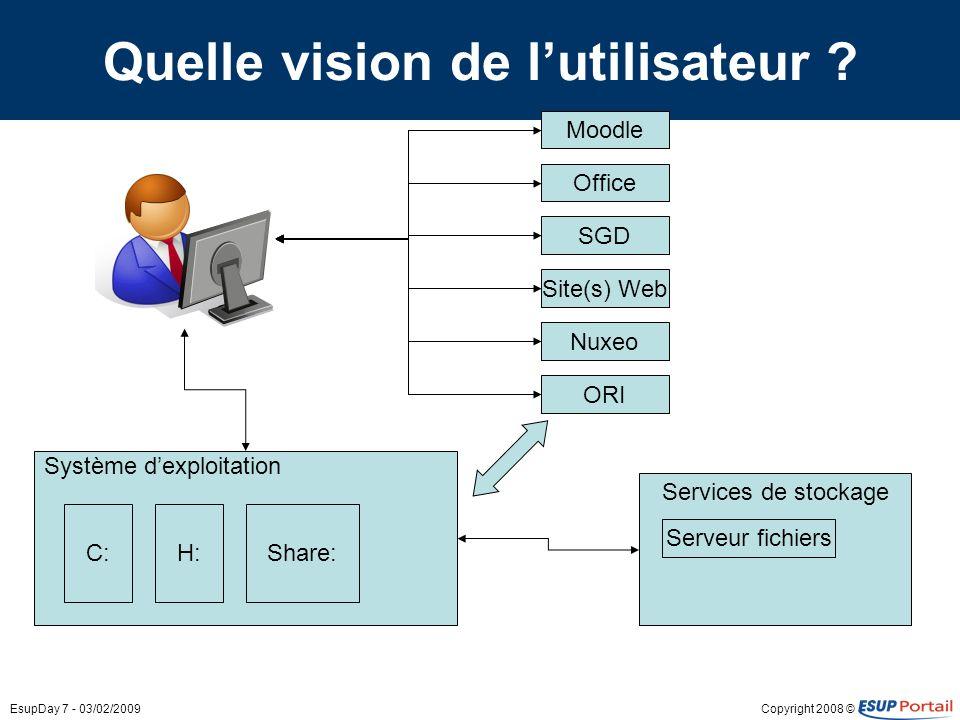 Copyright 2008 ©EsupDay 7 - 03/02/2009 Quelle vision de lutilisateur ? Système dexploitation C:H: SGD Office Nuxeo Moodle ORI Site(s) Web Services de