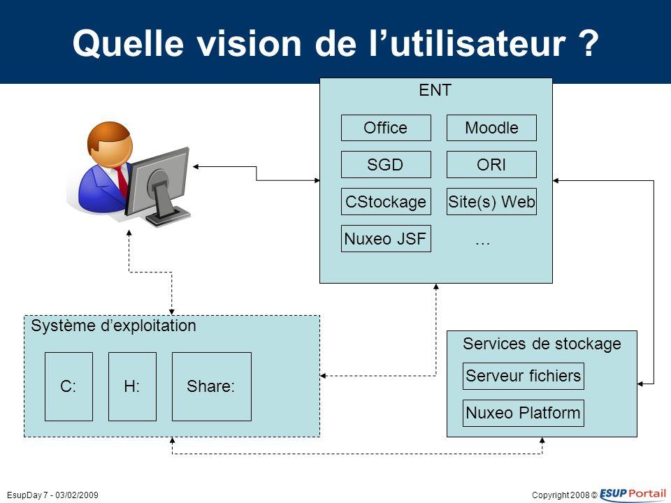 Copyright 2008 ©EsupDay 7 - 03/02/2009 Quelle vision de lutilisateur ? ENT Système dexploitation C:H:Share: SGD Office CStockage Nuxeo JSF Services de