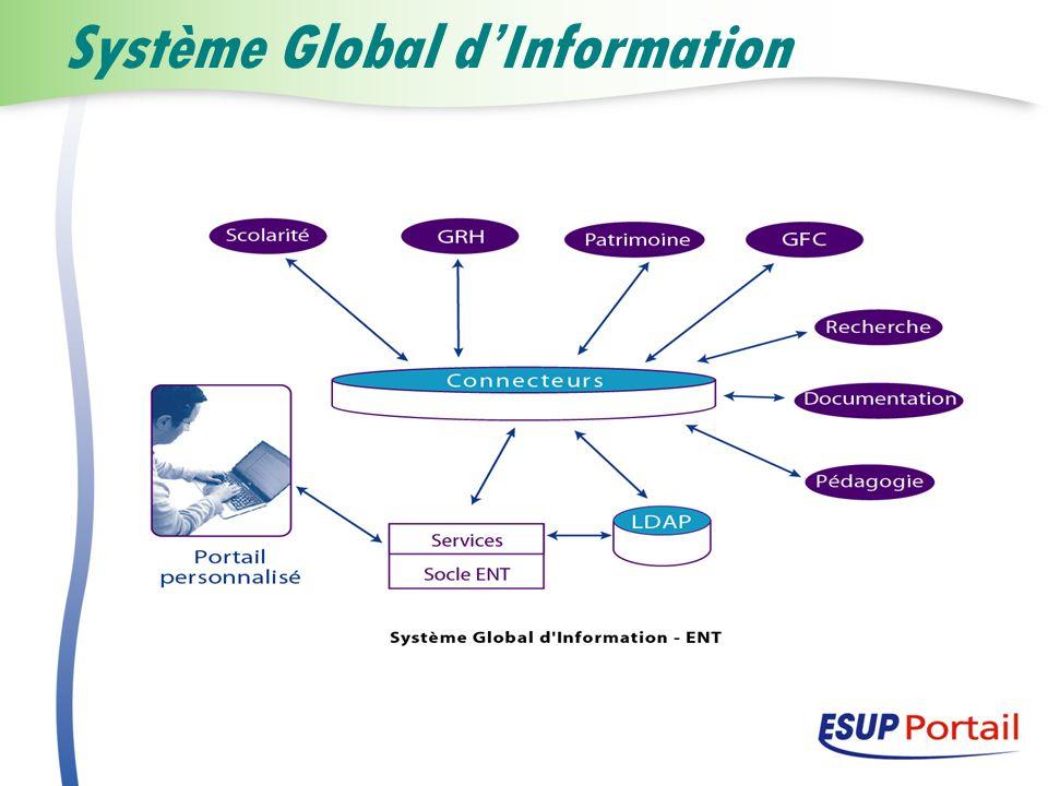 Système Global dInformation