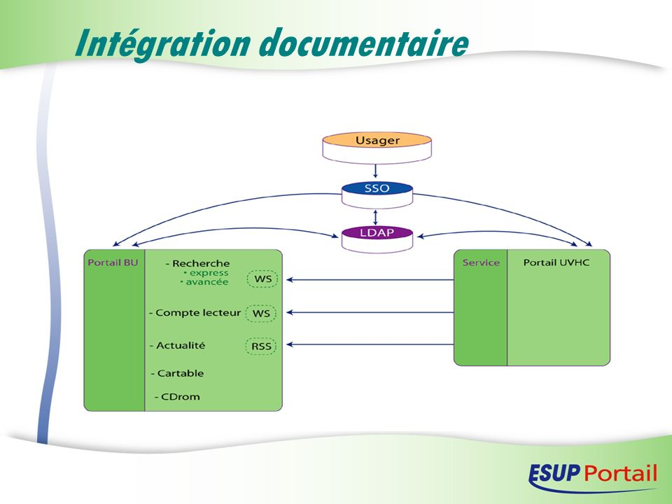 Intégration documentaire