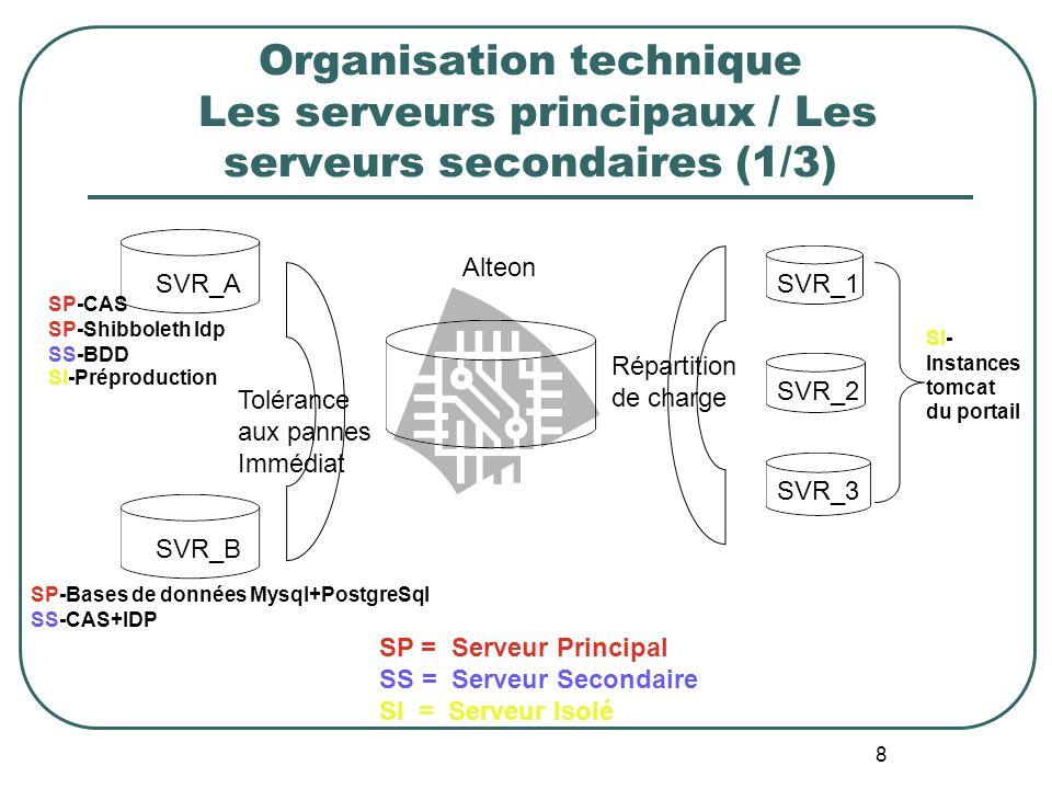 8 Organisation technique Les serveurs principaux / Les serveurs secondaires (1/3) SVR_2 SVR_1 SVR_3 SVR_A SVR_B Alteon SP-Bases de données Mysql+PostgreSql SP-CAS SP-Shibboleth Idp Tolérance aux pannes Immédiat Répartition de charge SI- Instances tomcat du portail SP = Serveur Principal SS = Serveur Secondaire SI = Serveur Isolé SS-CAS+IDP SI-Préproduction SS-BDD