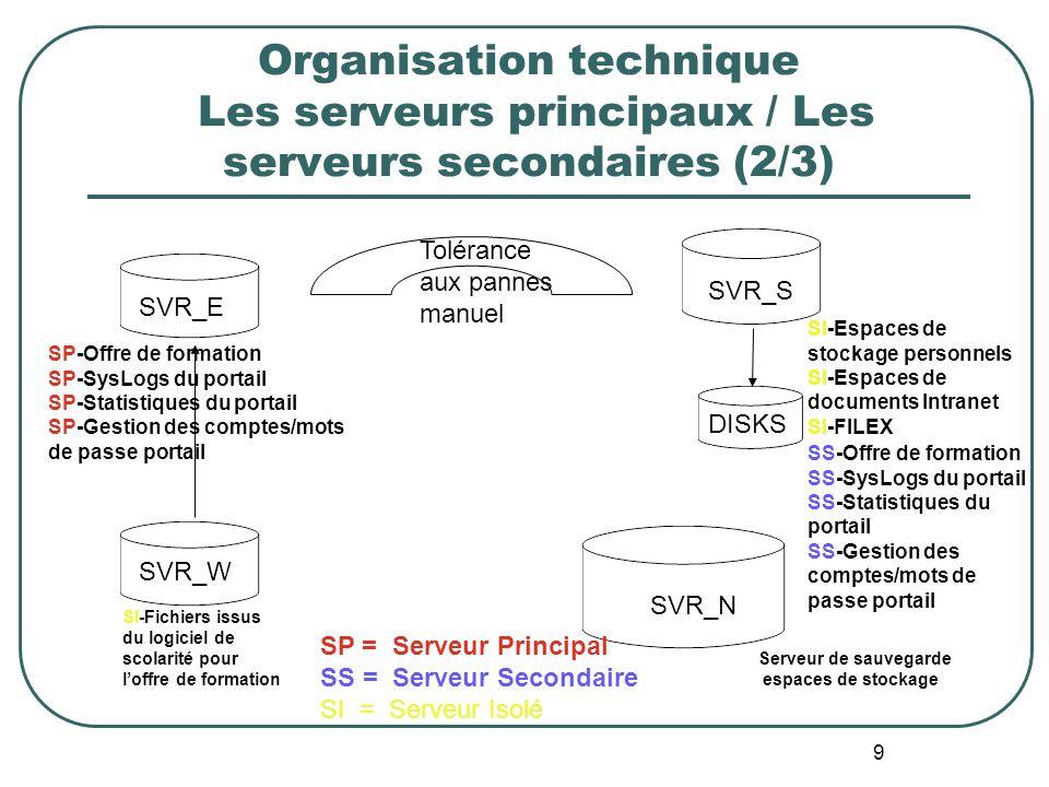 9 Organisation technique Les serveurs principaux / Les serveurs secondaires (2/3) SVR_S SVR_N DISKS SVR_E SVR_W SI-Fichiers issus du logiciel de scolarité pour loffre de formation Tolérance aux pannes manuel SI-Espaces de stockage personnels SI-Espaces de documents Intranet SI-FILEX SP-Offre de formation SP-SysLogs du portail SP-Statistiques du portail SP-Gestion des comptes/mots de passe portail SP = Serveur Principal SS = Serveur Secondaire SI = Serveur Isolé SS-Offre de formation SS-SysLogs du portail SS-Statistiques du portail SS-Gestion des comptes/mots de passe portail Serveur de sauvegarde espaces de stockage