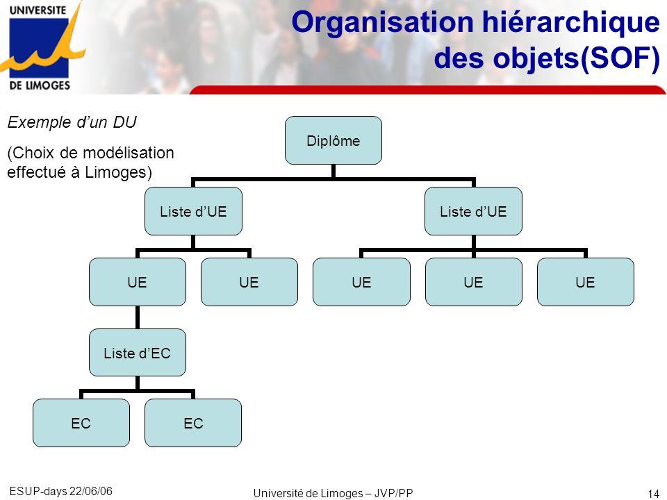 ESUP-days 22/06/06 Université de Limoges – JVP/PP 15 Organisation hiérarchique des objets (SOF) Les structures retenues actuellement à Limoges (12/06/06) : Caractérisation de la structure Diplômes correspondants Diplôme LMD décomposé initialement en semestres.