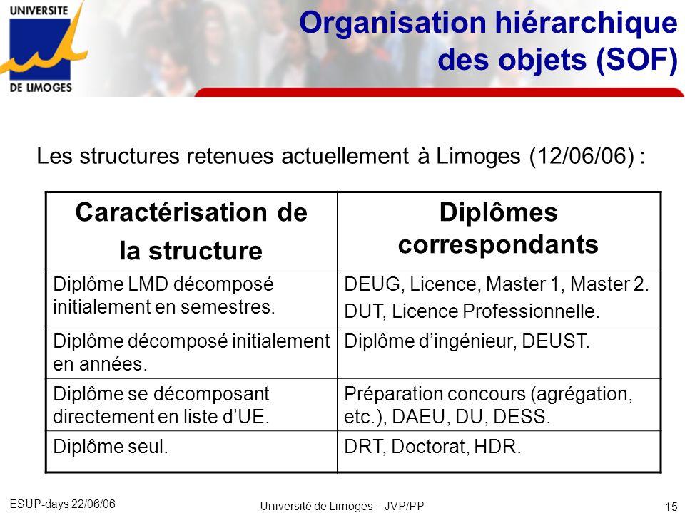 ESUP-days 22/06/06 Université de Limoges – JVP/PP 16 Organisation hiérarchique des objets (SOF) Limportation récursive : Les universités de Nancy 2 et Limoges ont co-développé une fonctionnalité permettant de récupérer depuis le S.I.