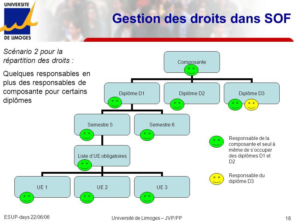 ESUP-days 22/06/06 Université de Limoges – JVP/PP 19 Scénario 3 pour la répartition des droits : Les responsables de composante soccupent de lintégralité des formations de leur composante.