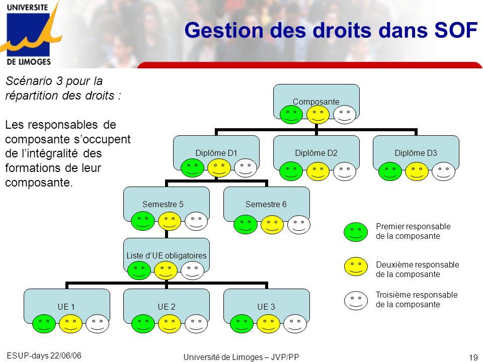 ESUP-days 22/06/06 Université de Limoges – JVP/PP 20 SCI (CRI) Université Composante 1 Composante 2 Composante 3 Diplôme 2.1 Diplôme 2.2 Mécanisme de délégation des droits Un administrateur du CRI désigne un responsable pour lUniversité.