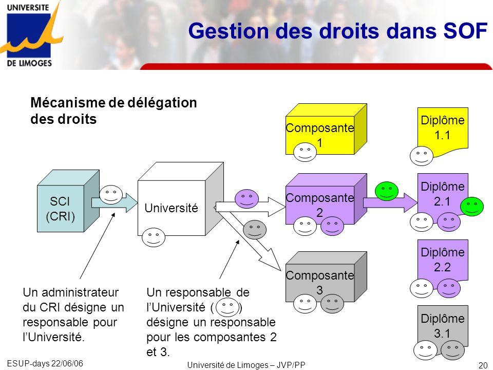 ESUP-days 22/06/06 Université de Limoges – JVP/PP 21 Le système de gestion des responsabilités (i.e.