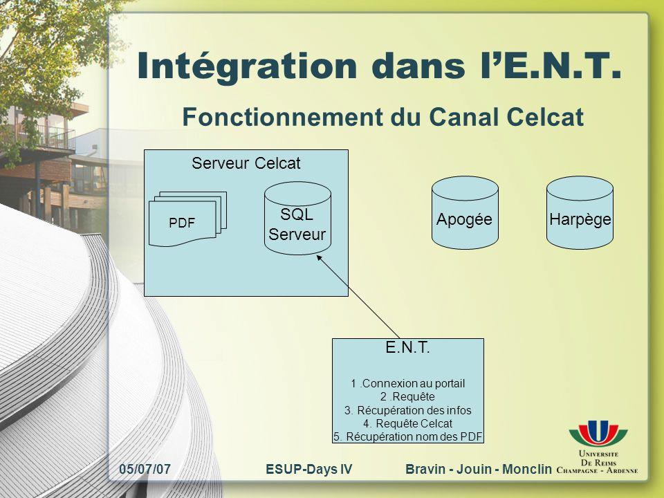 05/07/07ESUP-Days IV Bravin - Jouin - Monclin Intégration dans lE.N.T. Serveur Celcat PDF SQL Serveur ApogéeHarpège E.N.T. 1.Connexion au portail 2.Re