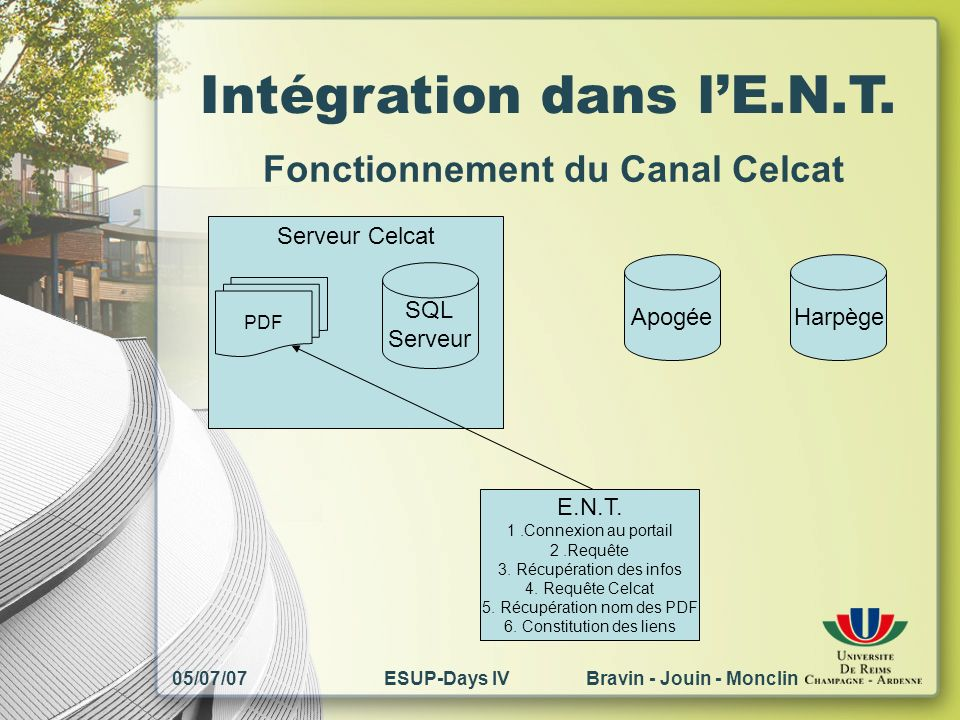 05/07/07ESUP-Days IV Bravin - Jouin - Monclin Intégration dans lE.N.T. Fonctionnement du Canal Celcat Serveur Celcat PDF SQL Serveur ApogéeHarpège E.N