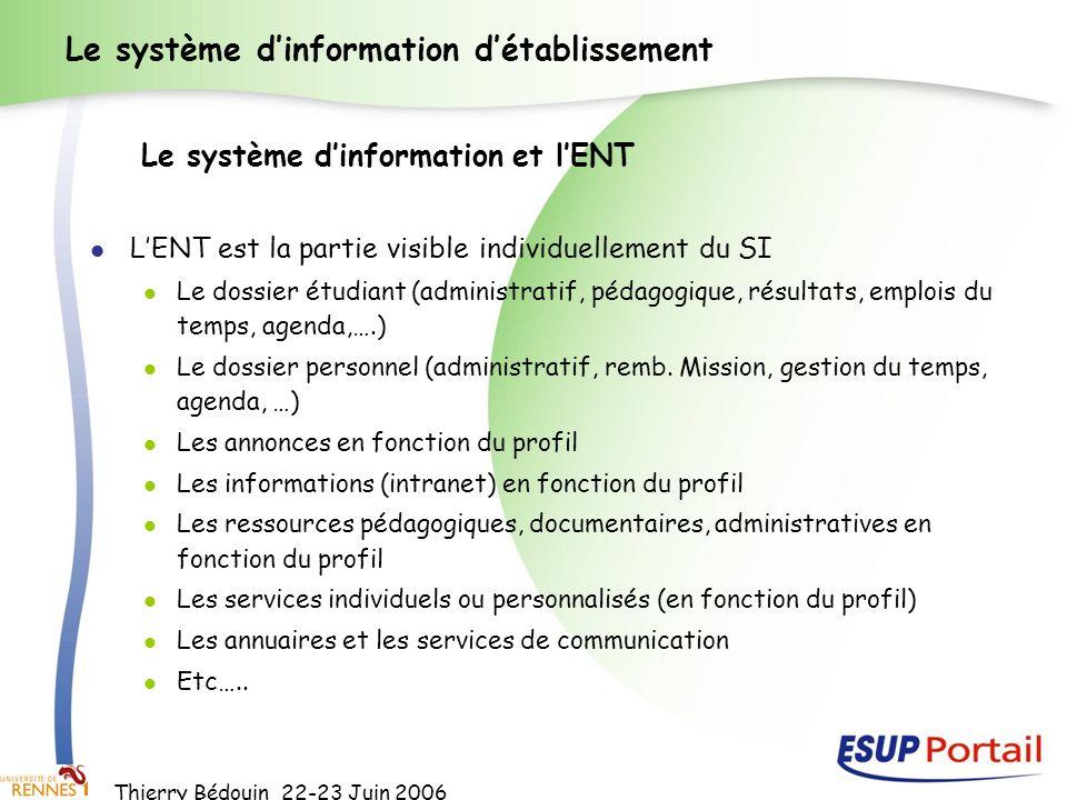 Thierry Bédouin 22-23 Juin 2006 Le système dinformation détablissement LENT est la partie visible individuellement du SI Le dossier étudiant (administ