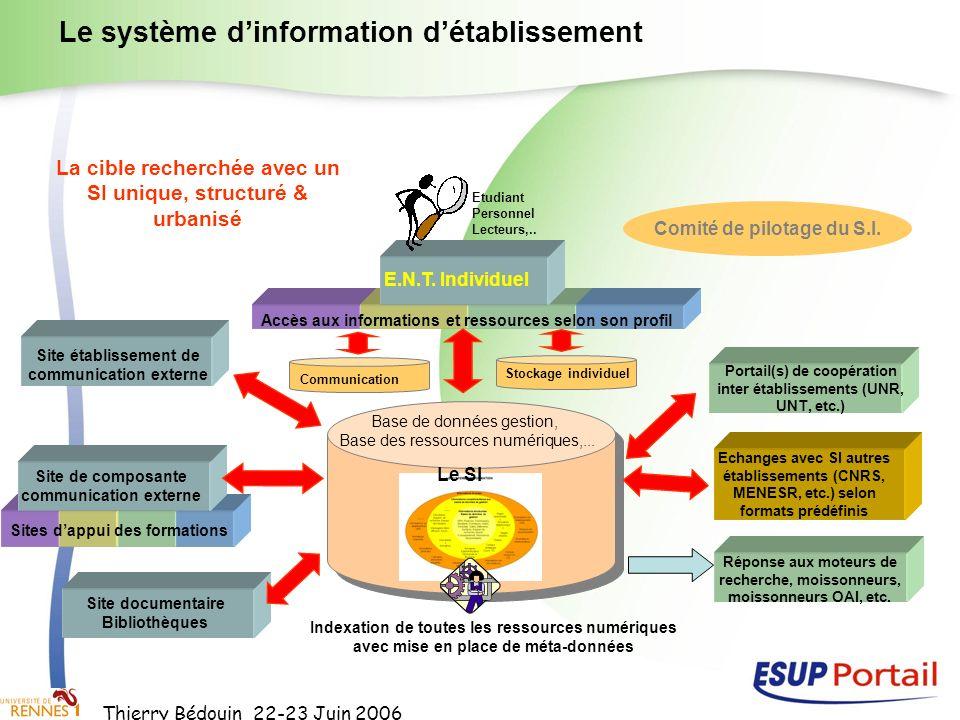 Thierry Bédouin 22-23 Juin 2006 Le système dinformation détablissement E.N.T. Individuel Accès aux informations et ressources selon son profil Base de