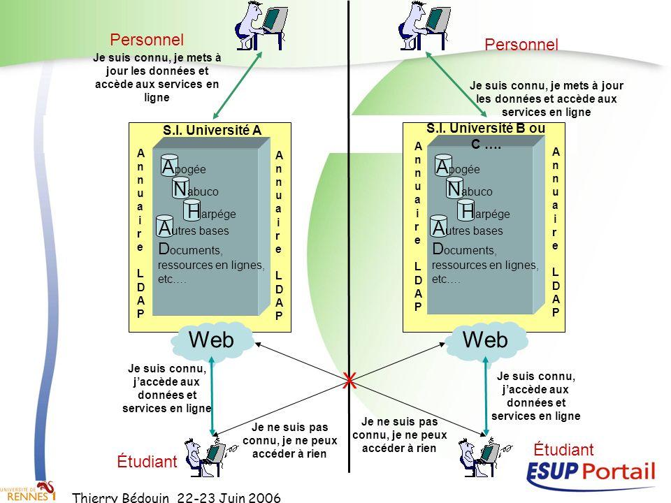 Thierry Bédouin 22-23 Juin 2006 A pogée D ocuments, ressources en lignes, etc…. N abuco H arpége A utres bases S.I. Université A Web Je suis connu, ja
