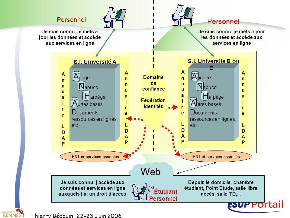 Thierry Bédouin 22-23 Juin 2006 A pogée D ocuments, ressources en lignes, etc…. N abuco H arpége A utres bases S.I. Université A Étudiant Personnel Je
