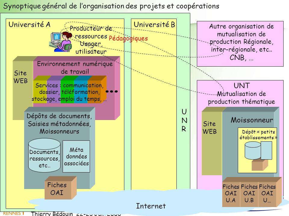 Thierry Bédouin 22-23 Juin 2006 UNRUNR UNT Mutualisation de production thématique Université BUniversité A Internet Producteur de ressources Usager, u