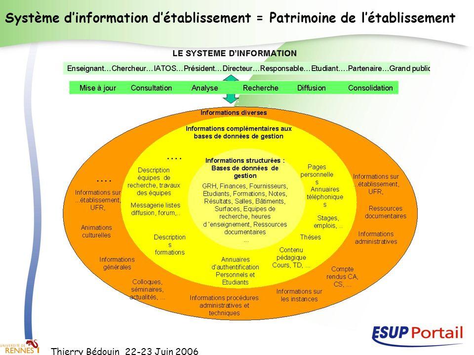 Thierry Bédouin 22-23 Juin 2006 UNR Létablissement au cœur de toutes ses coopérations SI UNT 1 UNT 2.eu ENT Etablissement A