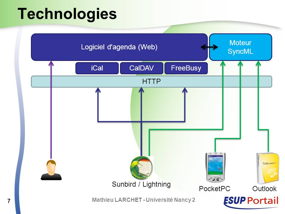 Technologies Mathieu LARCHET - Université Nancy 2 7 Logiciel d'agenda (Web) HTTP Moteur SyncML iCalCalDAVFreeBusy Sunbird / Lightning PocketPCOutlook