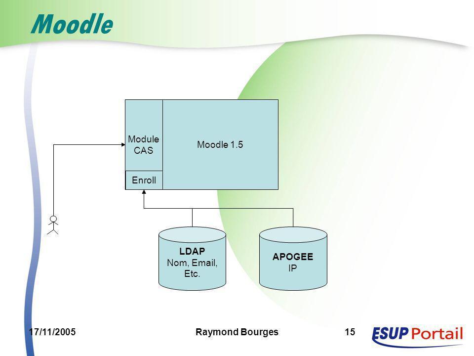 17/11/2005Raymond Bourges15 Moodle Moodle 1.5 Module CAS Enroll LDAP Nom, Email, Etc. APOGEE IP