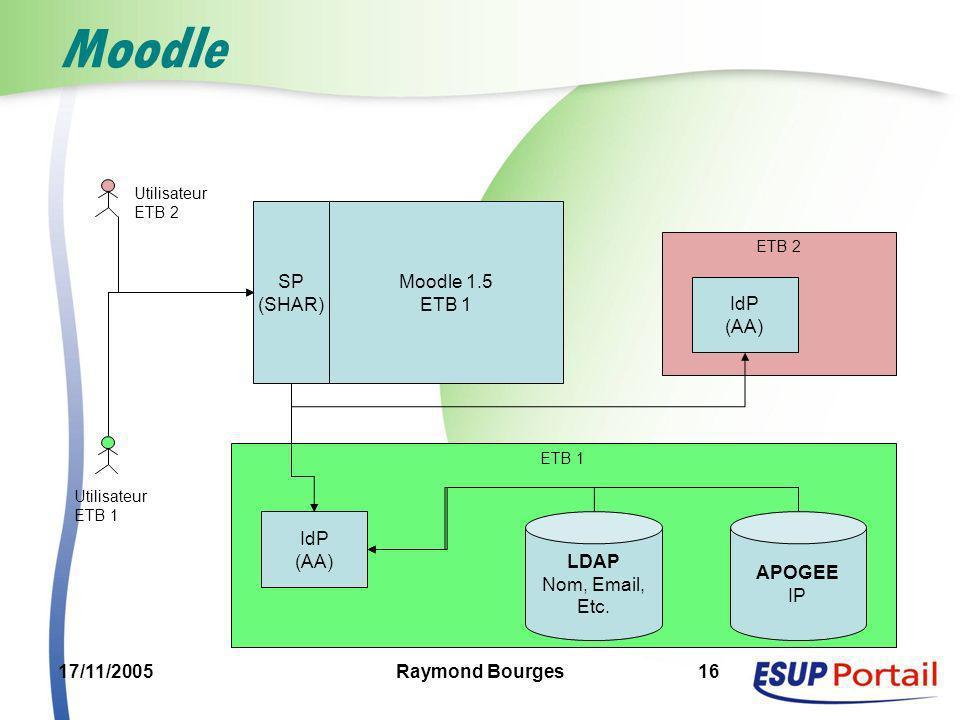 17/11/2005Raymond Bourges16 ETB 1 Moodle Moodle 1.5 ETB 1 SP (SHAR) LDAP Nom, Email, Etc. APOGEE IP IdP (AA) Utilisateur ETB 2 Utilisateur ETB 1 IdP (