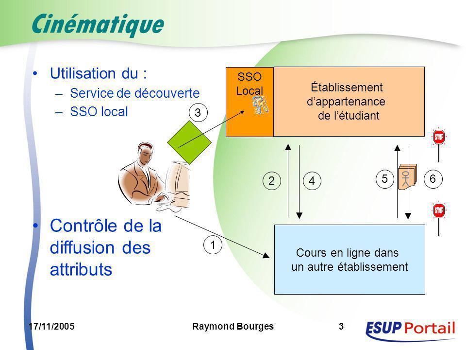 17/11/2005Raymond Bourges3 SSO Local Cinématique Cours en ligne dans un autre établissement Établissement dappartenance de létudiant 1 2 3 4 56 Utilis