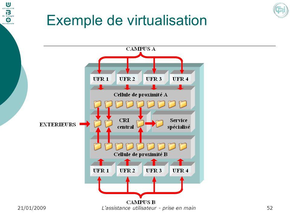 L'assistance utilisateur - prise en main5221/01/2009 Exemple de virtualisation