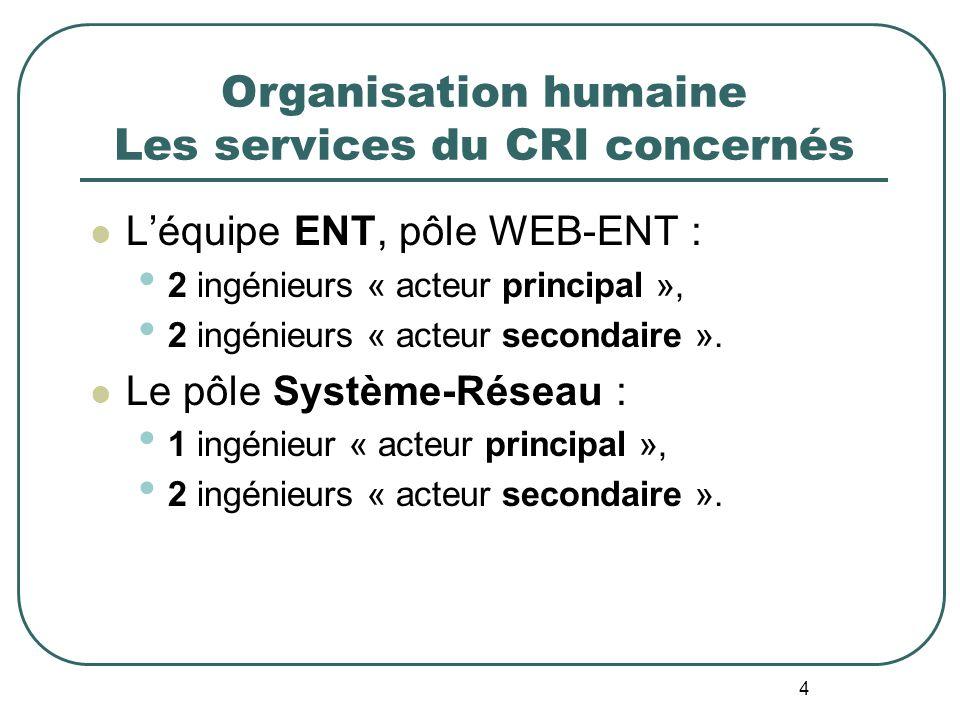 4 Organisation humaine Les services du CRI concernés Léquipe ENT, pôle WEB-ENT : 2 ingénieurs « acteur principal », 2 ingénieurs « acteur secondaire ».