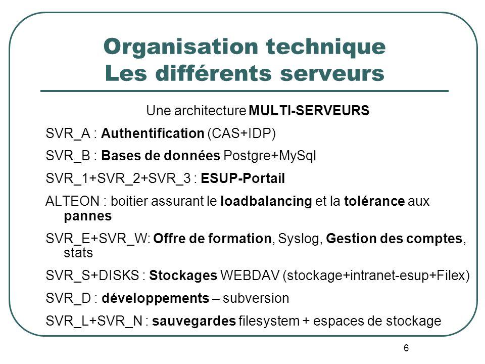 6 Organisation technique Les différents serveurs Une architecture MULTI-SERVEURS SVR_A : Authentification (CAS+IDP) SVR_B : Bases de données Postgre+MySql SVR_1+SVR_2+SVR_3 : ESUP-Portail ALTEON : boitier assurant le loadbalancing et la tolérance aux pannes SVR_E+SVR_W: Offre de formation, Syslog, Gestion des comptes, stats SVR_S+DISKS : Stockages WEBDAV (stockage+intranet-esup+Filex) SVR_D : développements – subversion SVR_L+SVR_N : sauvegardes filesystem + espaces de stockage