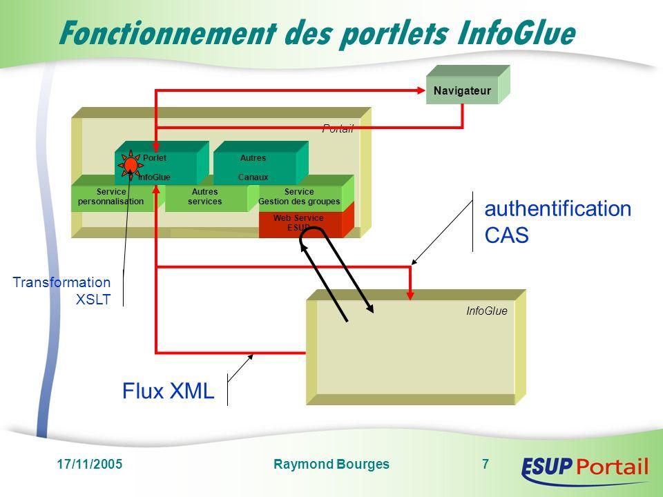 17/11/2005Raymond Bourges8 Portlet « contenu » Liste de contenus dun type spécifique: actualités, offres de formations,..