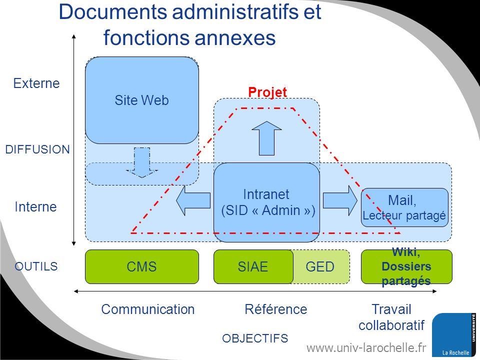 www.univ-larochelle.fr Site Web Externe Interne DIFFUSION Travail collaboratif Communication OBJECTIFS Référence Intranet (SID « Admin ») Mail, Lecteu