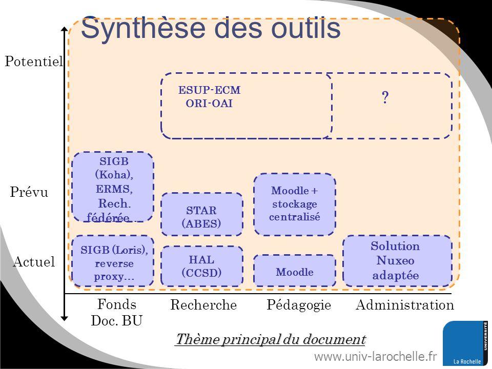 www.univ-larochelle.fr Synthèse des outils Potentiel Actuel RecherchePédagogieAdministration Fonds Doc. BU SIGB (Loris), reverse proxy… Solution Nuxeo