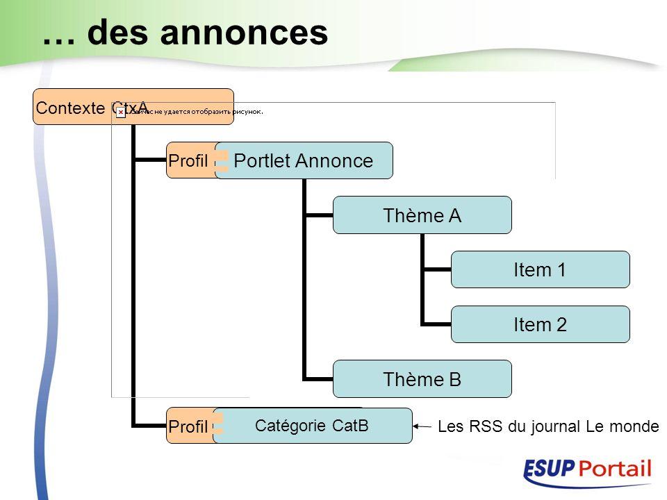 … des annonces Contexte CtxA Profil de catégorie Profil de source Item 1 Item 2 Profil de source Profil de catégorie Catégorie CatB Portlet Annonce Thème A Item 1 Item 2 Thème B Les RSS du journal Le monde