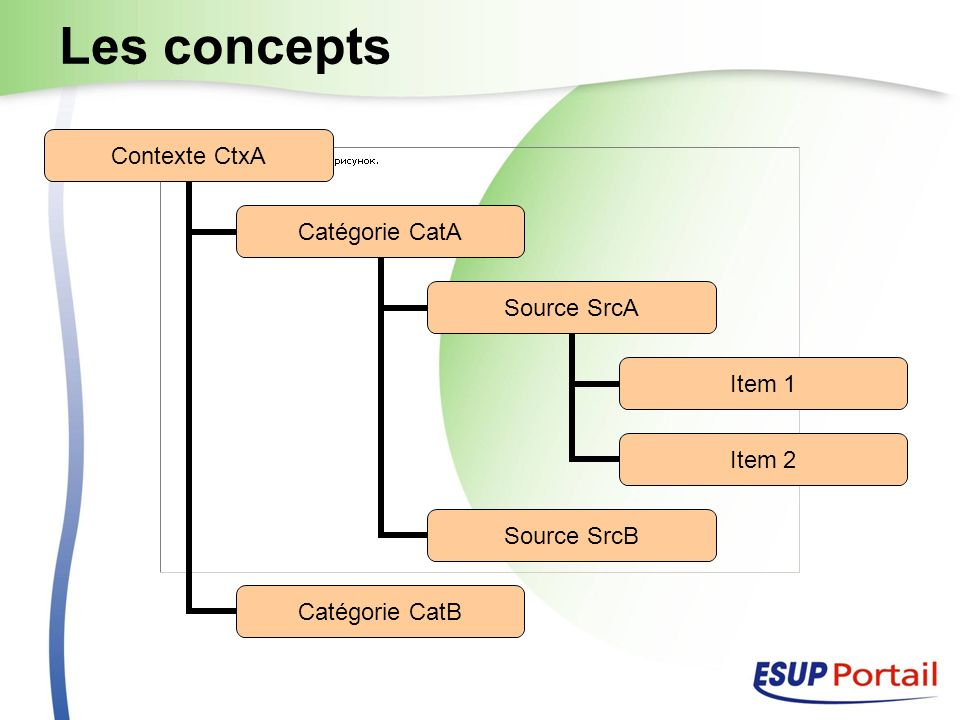 Les concepts Contexte CtxA Catégorie CatA Source SrcA Item 1 Item 2 Source SrcB Catégorie CatB
