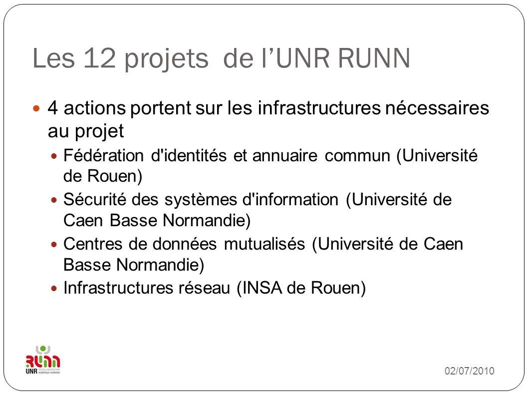 Les 12 projets de lUNR RUNN 3 actions portent sur les moyens nécessaires pour accéder à ces services Points d accès (Université de Caen Basse Normandie) Carte multiservice (ENSICAEN) Accompagnement (Université de Rouen) Enfin la dernière action porte sur le pilotage du projet (Université du Havre) 02/07/2010
