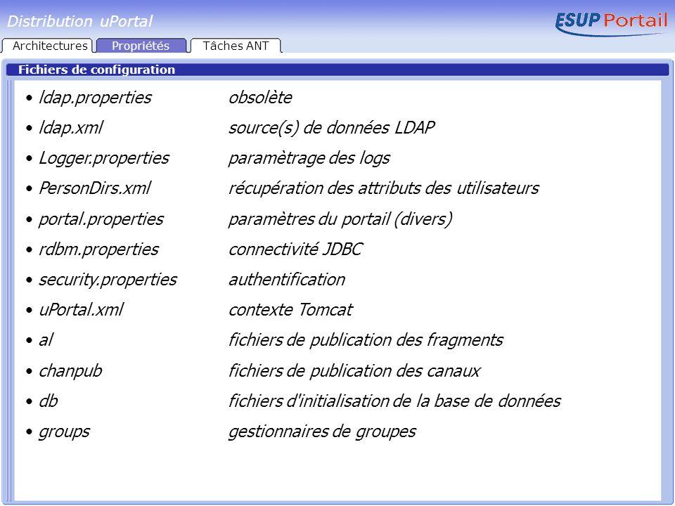 Fichiers de configuration ldap.propertiesobsolète ldap.xmlsource(s) de données LDAP Logger.propertiesparamètrage des logs PersonDirs.xmlrécupération d