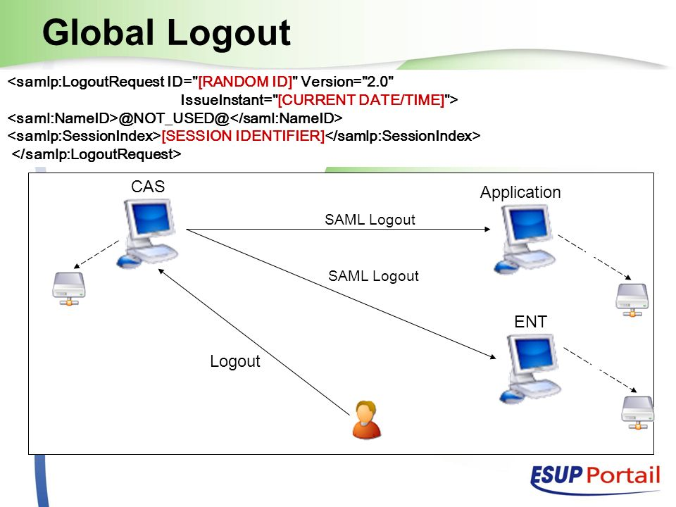 CAS Application ENT Session Global Logout Logout SAML Logout <samlp:LogoutRequest ID= [RANDOM ID] Version= 2.0 IssueInstant= [CURRENT DATE/TIME] > [SESSION IDENTIFIER]