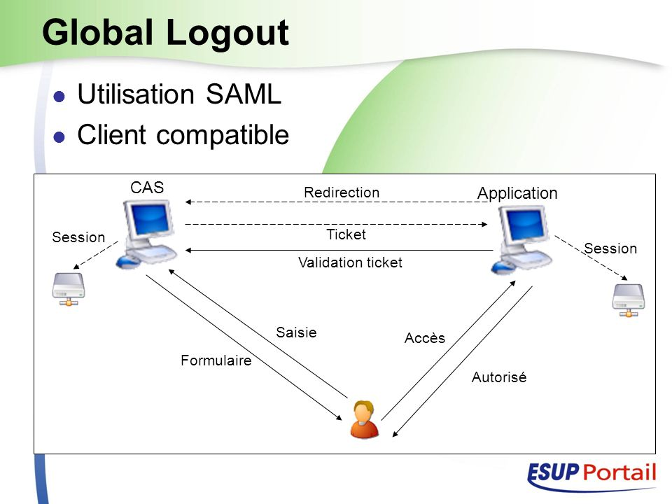 CAS Application ENT Session Global Logout Logout SAML Logout <samlp:LogoutRequest ID= [RANDOM ID] Version= 2.0 IssueInstant= [CURRENT DATE/TIME] > @NOT_USED@ [SESSION IDENTIFIER]