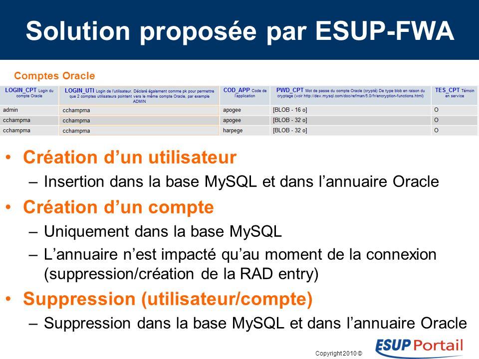 Copyright 2010 © Solution proposée par ESUP-FWA Création dun utilisateur –Insertion dans la base MySQL et dans lannuaire Oracle Création dun compte –Uniquement dans la base MySQL –Lannuaire nest impacté quau moment de la connexion (suppression/création de la RAD entry) Suppression (utilisateur/compte) –Suppression dans la base MySQL et dans lannuaire Oracle Comptes Oracle