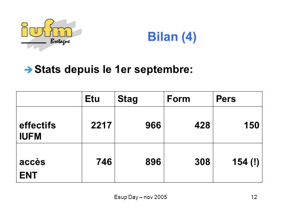 Esup Day – nov 200512 Bilan (4) Stats depuis le 1er septembre: EtuStagFormPers effectifs IUFM 2217966428150 accès ENT 746896308154 (!)