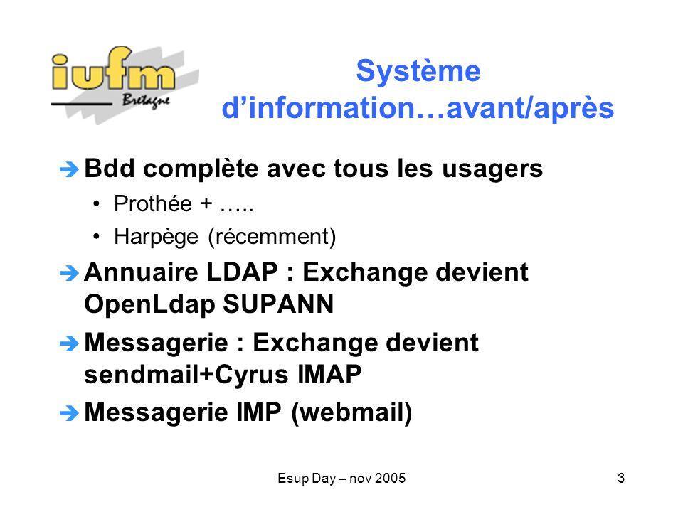 Esup Day – nov 20053 Système dinformation…avant/après Bdd complète avec tous les usagers Prothée + …..