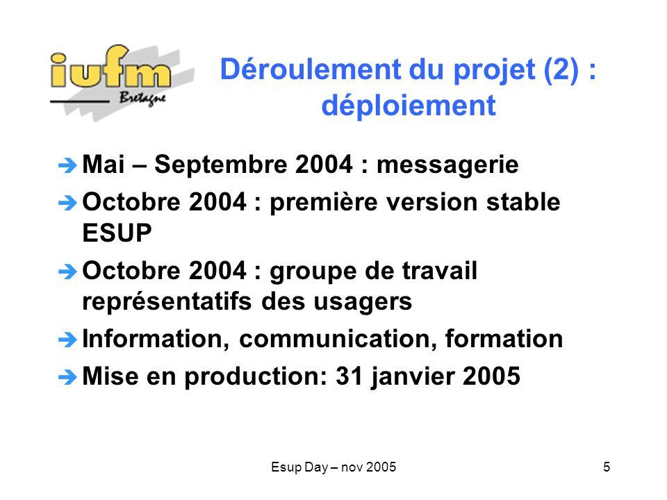 Esup Day – nov 200516 IUFM in Université Perspective = intégration Et nos ENT ?