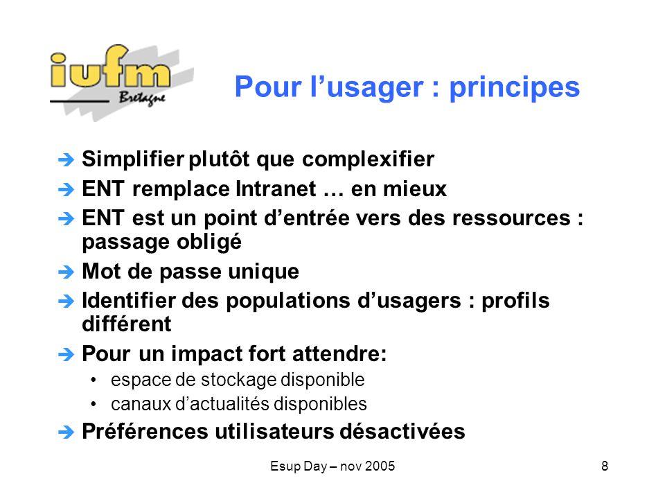 Esup Day – nov 20059 Services actuels Canaux Esup : actualités, signets, moteur de recherche, recherche annuaire, stockage en ligne… Services IUFM :agenda, FOAD (Moodle +…), trav.